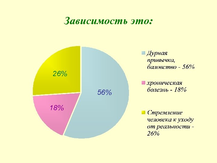 Зависимость это: 26% 56% 18%