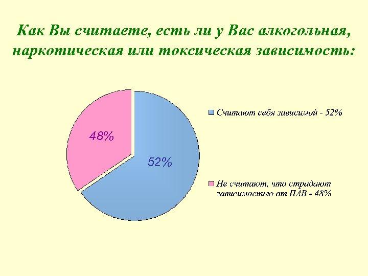 Как Вы считаете, есть ли у Вас алкогольная, наркотическая или токсическая зависимость: 48% 52%