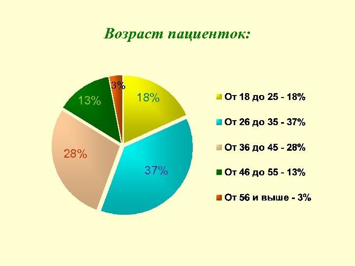 Возраст пациенток: 3% 18% 28% 37%