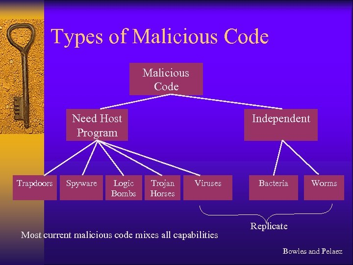 Types of Malicious Code Need Host Program Trapdoors Spyware Logic Bombs Independent Trojan Horses