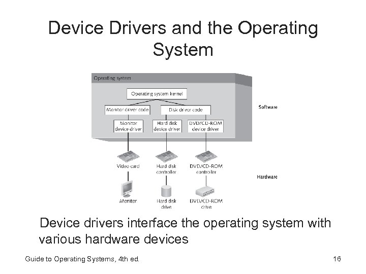 Device Drivers and the Operating System Device drivers interface the operating system with various