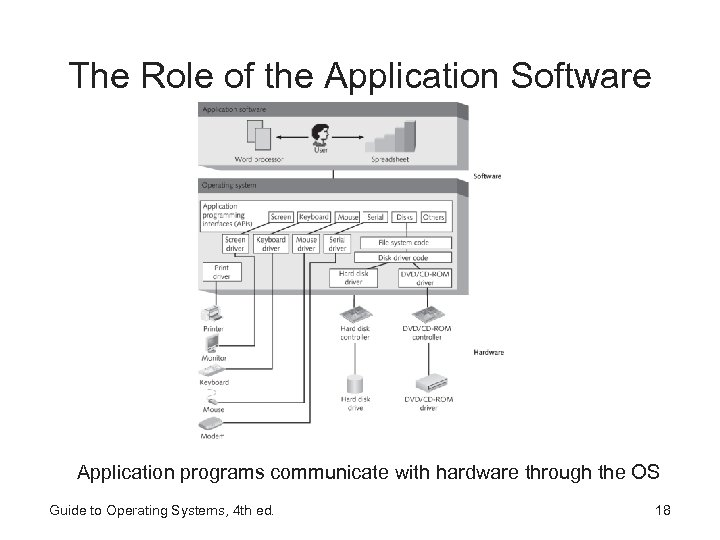 The Role of the Application Software Application programs communicate with hardware through the OS
