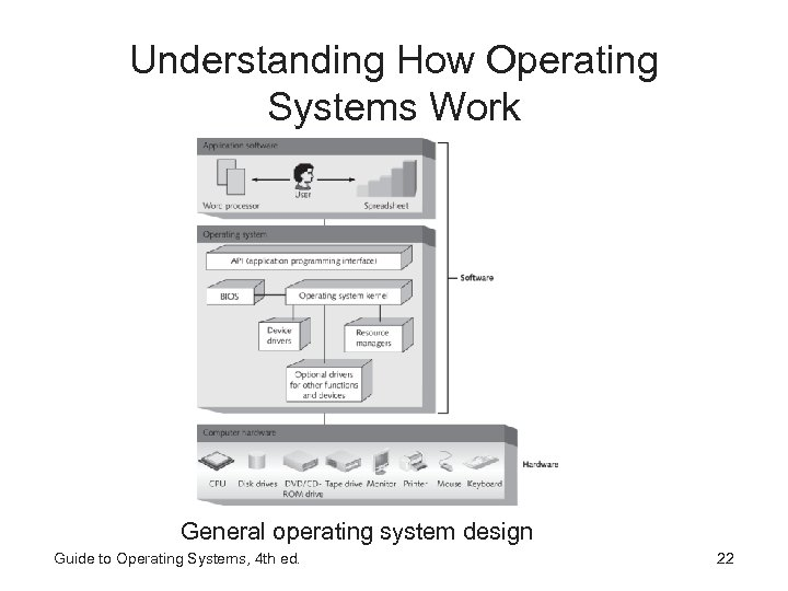 Understanding How Operating Systems Work General operating system design Guide to Operating Systems, 4