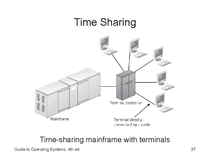 Time Sharing Time-sharing mainframe with terminals Guide to Operating Systems, 4 th ed. 27