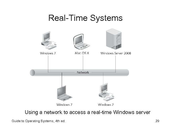 Real-Time Systems Using a network to access a real-time Windows server Guide to Operating