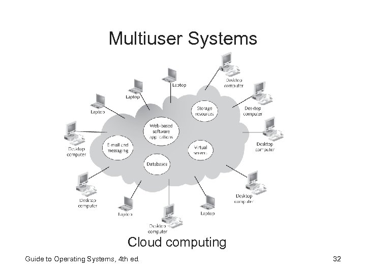 Multiuser Systems Cloud computing Guide to Operating Systems, 4 th ed. 32