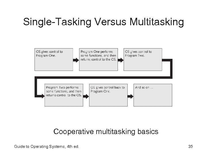 Single-Tasking Versus Multitasking Cooperative multitasking basics Guide to Operating Systems, 4 th ed. 35