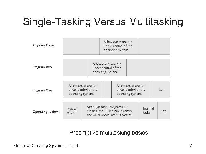Single-Tasking Versus Multitasking Preemptive multitasking basics Guide to Operating Systems, 4 th ed. 37