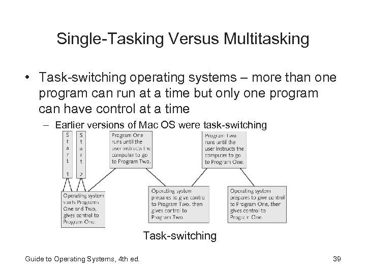 Single-Tasking Versus Multitasking • Task-switching operating systems – more than one program can run