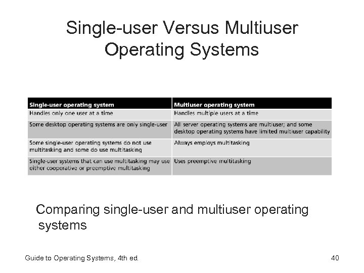 Single-user Versus Multiuser Operating Systems Comparing single-user and multiuser operating systems Guide to Operating