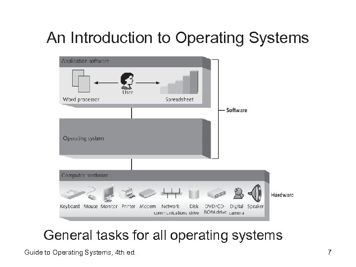 An Introduction to Operating Systems General tasks for all operating systems Guide to Operating