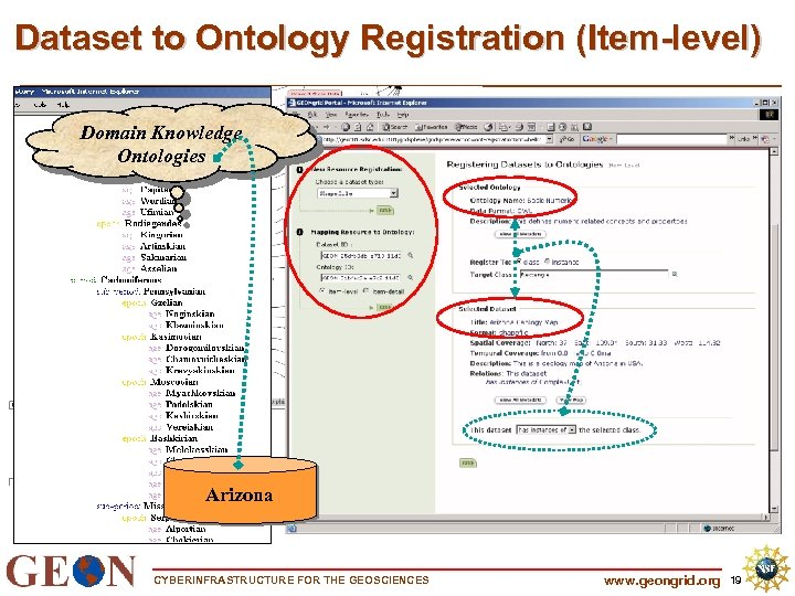 Dataset to Ontology Registration (Item-level) Domain Knowledge Ontologies Arizona CYBERINFRASTRUCTURE FOR THE GEOSCIENCES www.