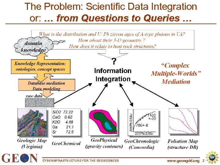 The Problem: Scientific Data Integration or: … from Questions to Queries … CYBERINFRASTRUCTURE FOR