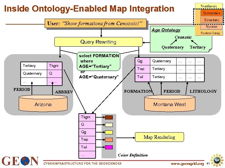 """Inside Ontology-Enabled Map Integration User: """"Show formations from Cenozoic!"""" Age Ontology Cenozoic Query Rewriting"""