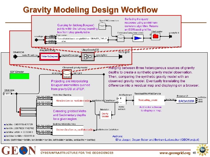 Gravity Modeling Design Workflow CYBERINFRASTRUCTURE FOR THE GEOSCIENCES www. geongrid. org 45