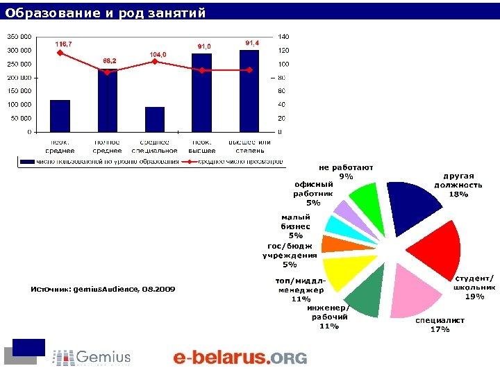 Образование и род занятий Источник: gemius. Audience, 08. 2009
