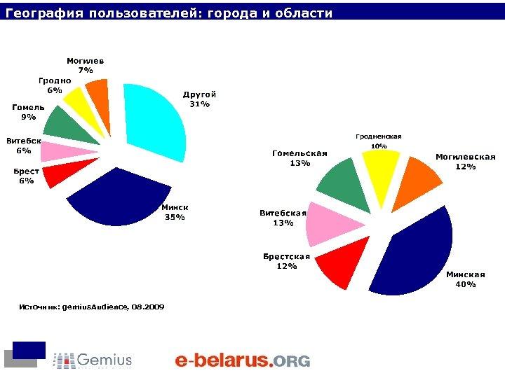 География пользователей: города и области Источник: gemius. Audience, 08. 2009