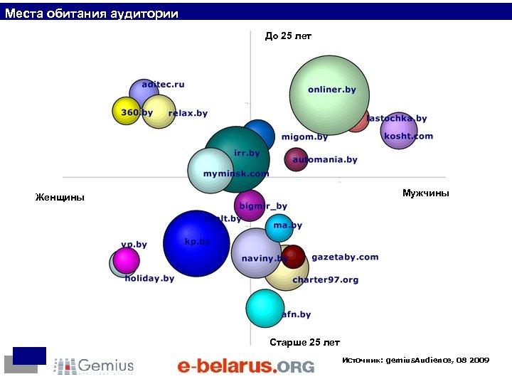 Места обитания аудитории До 25 лет Мужчины Женщины Старше 25 лет Источник: gemius. Audience,