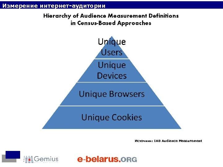 Измерение интернет-аудитории Источник: IAB Audience Measurement