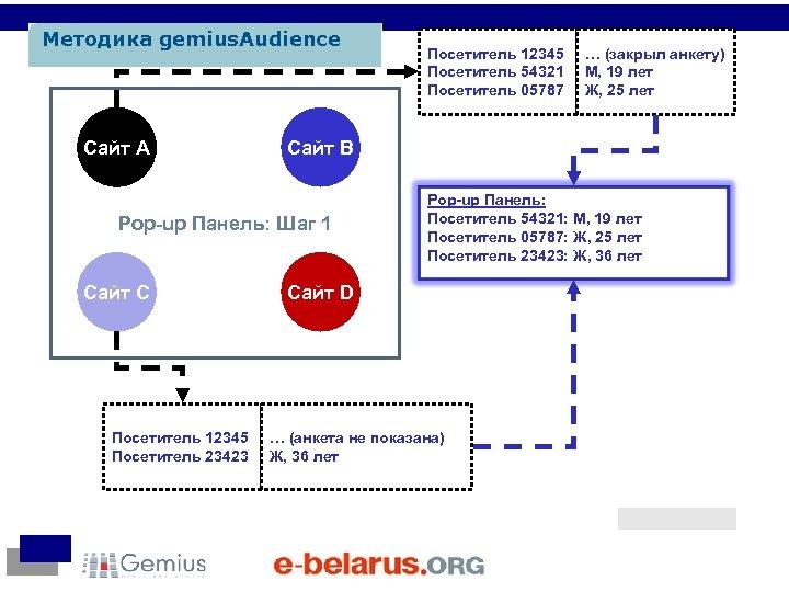 Методика gemius. Audience Сайт A Посетитель 12345 Посетитель 23423 … (закрыл анкету) М, 19