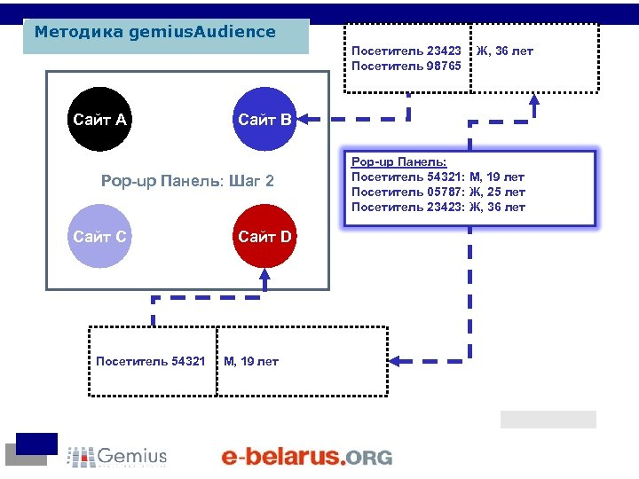 Методика gemius. Audience Посетитель 23423 Посетитель 98765 Сайт A Сайт B Pop-up Панель: Шаг