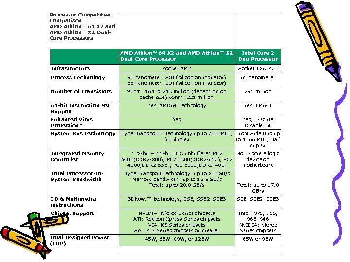 Processor Competitive Comparison AMD Athlon™ 64 X 2 and AMD Athlon™ X 2 Dual.