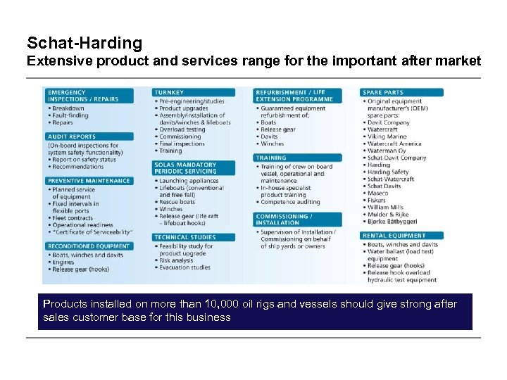 Schat-Harding Extensive product and services range for the important after market Products installed on