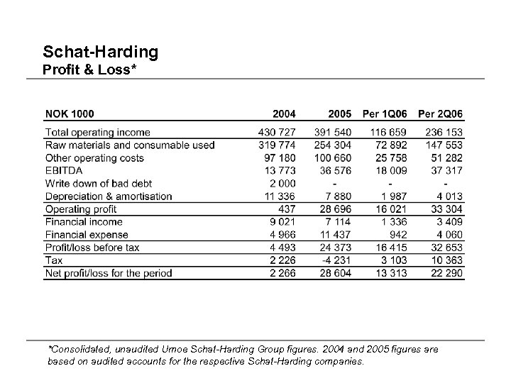 Schat-Harding Profit & Loss* *Consolidated, unaudited Umoe Schat-Harding Group figures. 2004 and 2005 figures