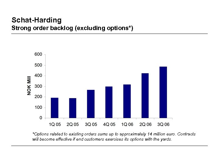 Schat-Harding Strong order backlog (excluding options*) *Options related to existing orders sums up to