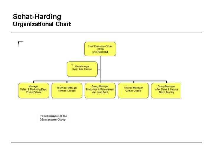 Schat-Harding Organizational Chart