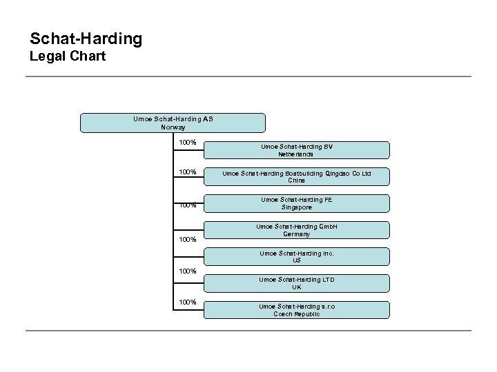 Schat-Harding Legal Chart Umoe Schat-Harding AS Norway 100% Umoe Schat-Harding BV Netherlands Umoe Schat-Harding
