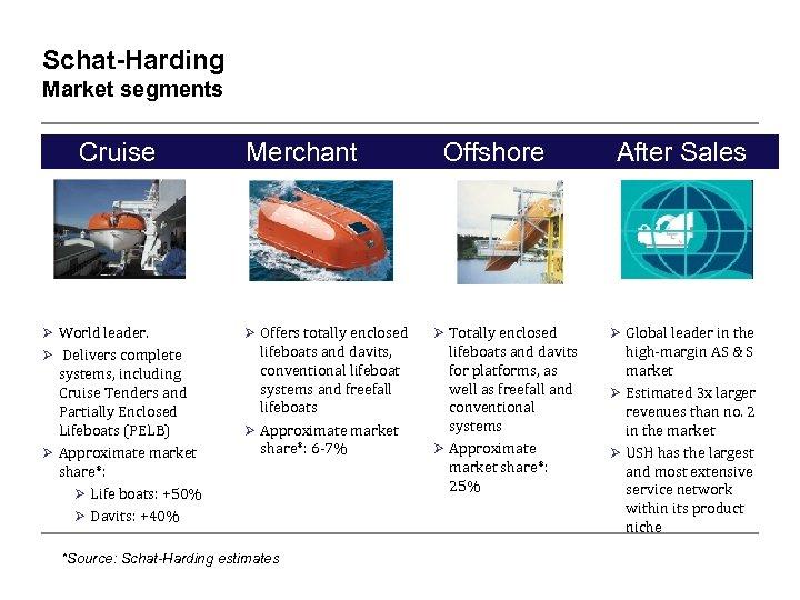 Schat-Harding Market segments Cruise Merchant Offshore After Sales Ø World leader. Ø Offers totally