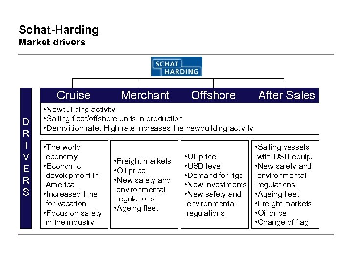 Schat-Harding Market drivers Cruise D R I V E R S Merchant Offshore After