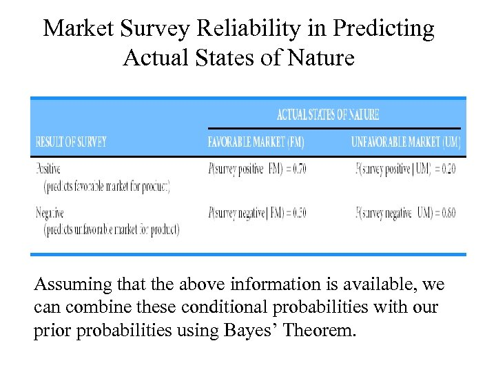 Market Survey Reliability in Predicting Actual States of Nature Assuming that the above information