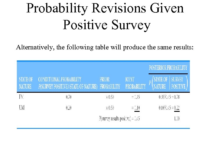 Probability Revisions Given Positive Survey Alternatively, the following table will produce the same results: