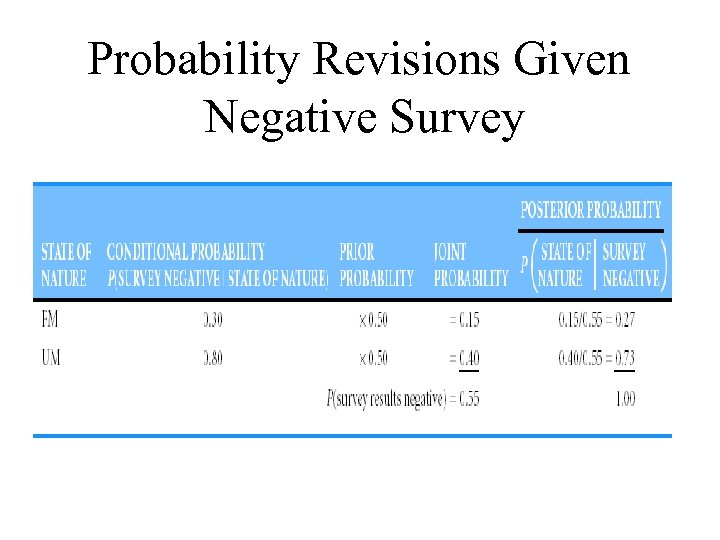 Probability Revisions Given Negative Survey