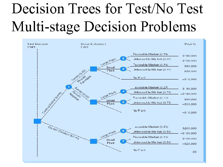 Decision Trees for Test/No Test Multi-stage Decision Problems