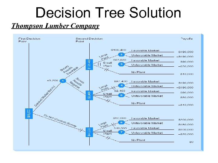Decision Tree Solution Thompson Lumber Company