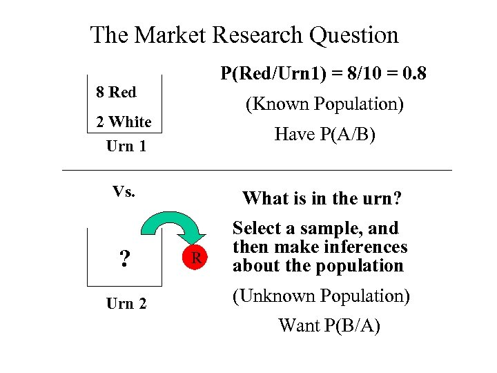 The Market Research Question P(Red/Urn 1) = 8/10 = 0. 8 8 Red (Known