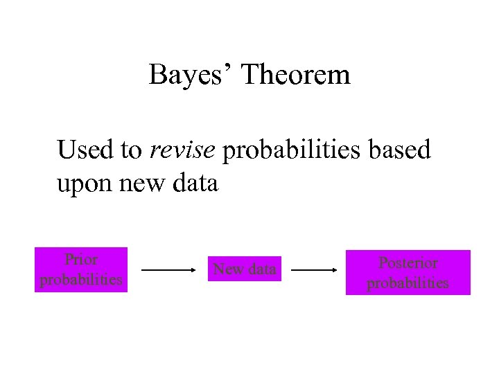 Bayes' Theorem Used to revise probabilities based upon new data Prior probabilities New data