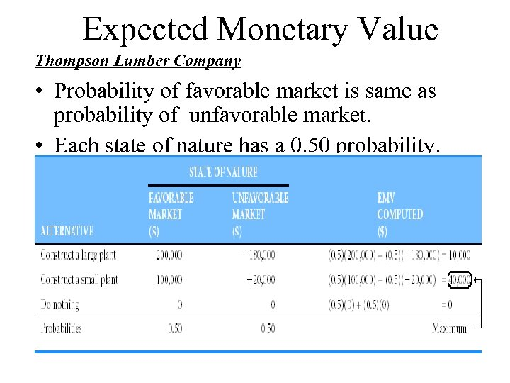 Expected Monetary Value Thompson Lumber Company • Probability of favorable market is same as