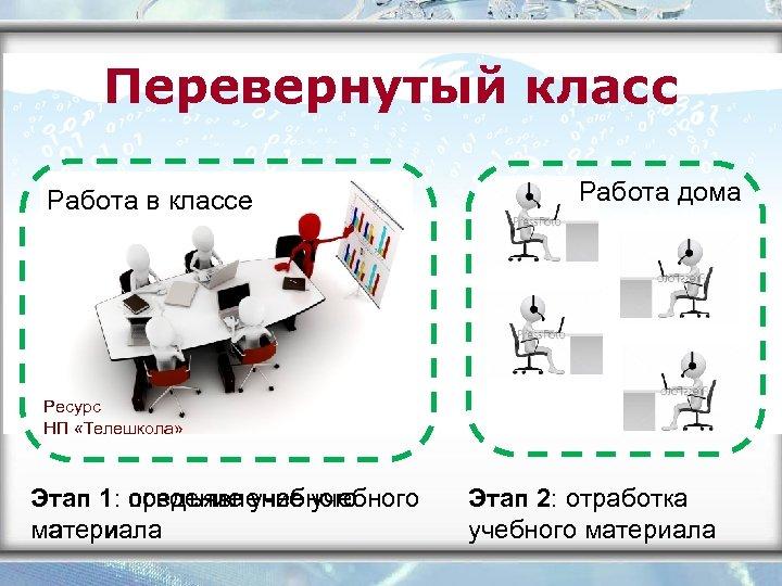 Перевернутый класс Работа в классе Работа дома Ресурс НП «Телешкола» Этап 1: предъявление учебного