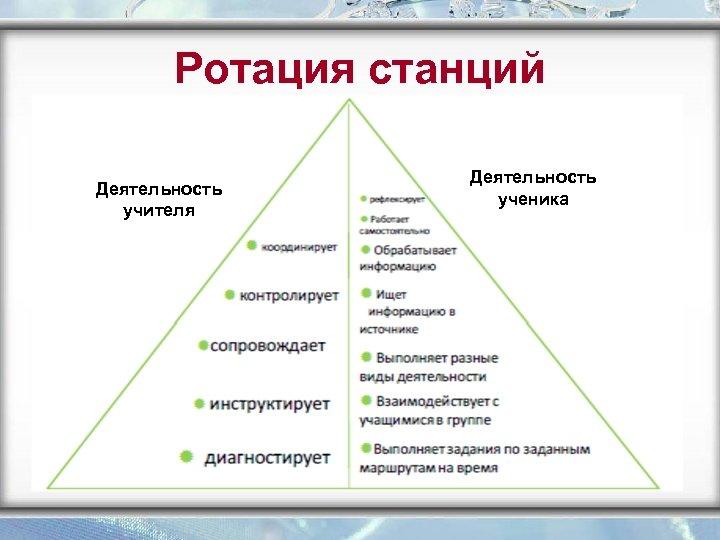Ротация станций Деятельность учителя Деятельность ученика