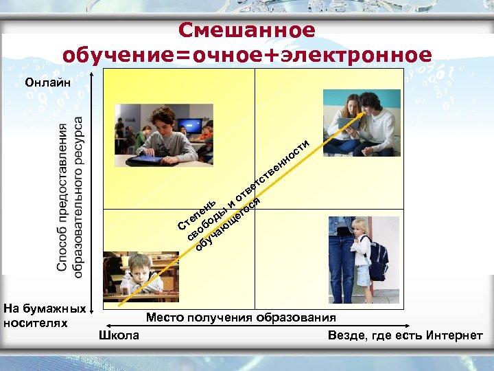 Смешанное обучение=очное+электронное Онлайн и ст о нн е в ст т ве т ь
