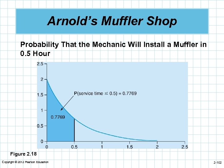 Arnold's Muffler Shop Probability That the Mechanic Will Install a Muffler in 0. 5