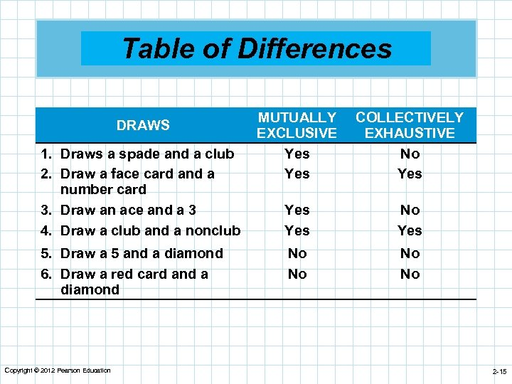 Table of Differences DRAWS 1. Draws a spade and a club 2. Draw a