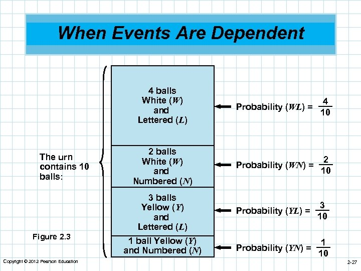 When Events Are Dependent 4 balls White (W) and Lettered (L) Figure 2. 3