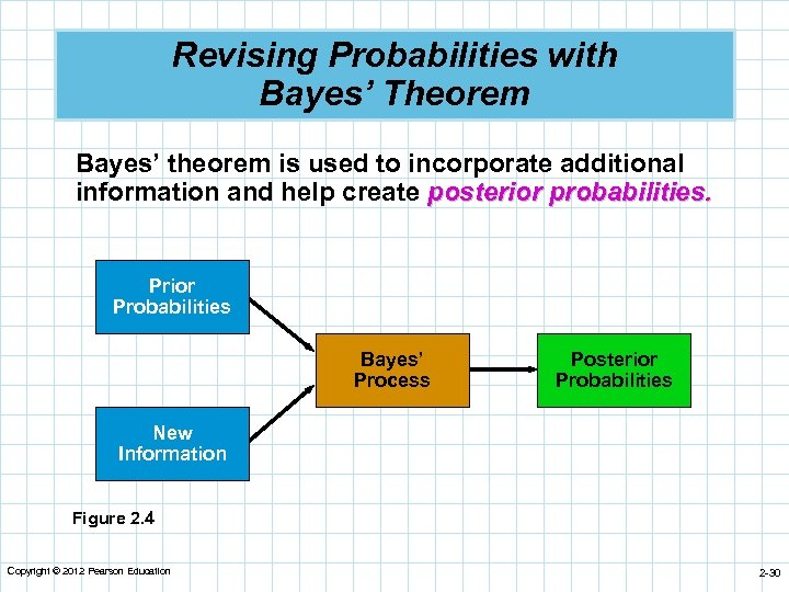 Revising Probabilities with Bayes' Theorem Bayes' theorem is used to incorporate additional information and