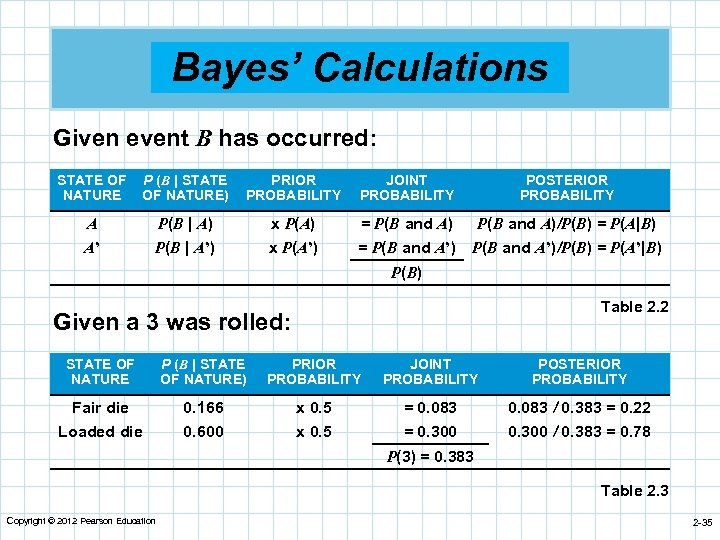Bayes' Calculations Given event B has occurred: STATE OF NATURE P (B | STATE