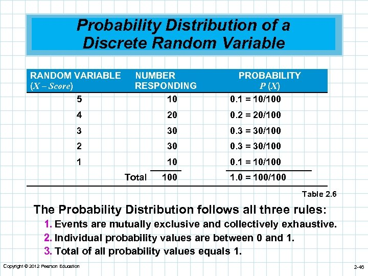 Probability Distribution of a Discrete Random Variable RANDOM VARIABLE (X – Score) 5 NUMBER